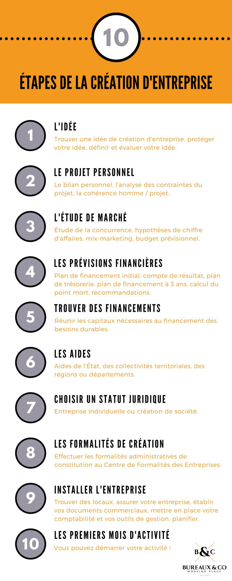 Infographie 10 étapes pour créer son Entreprise