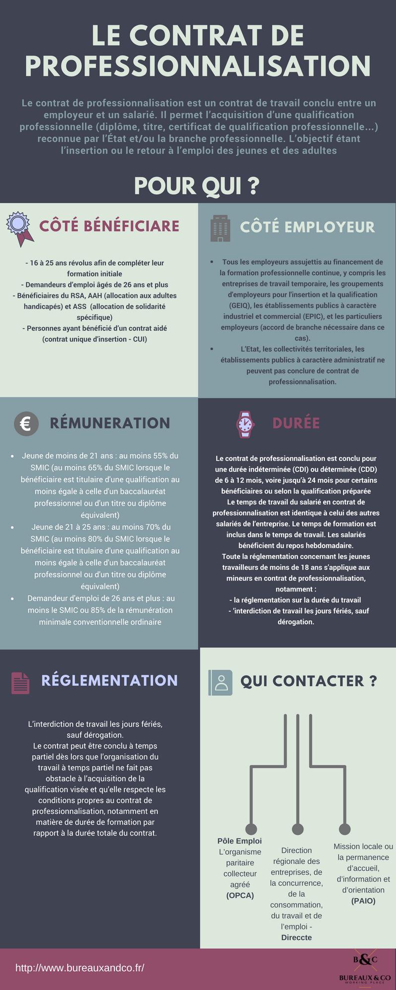 Infographie_ LE CONTRAT DE PROFESSIONNALISATION